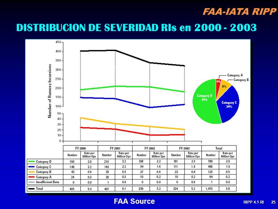 FAA-IATA RIPP RIPP 4.1 RI25 DISTRIBUCION DE SEVERIDAD RIs en 2000 - 2003 FAA Source