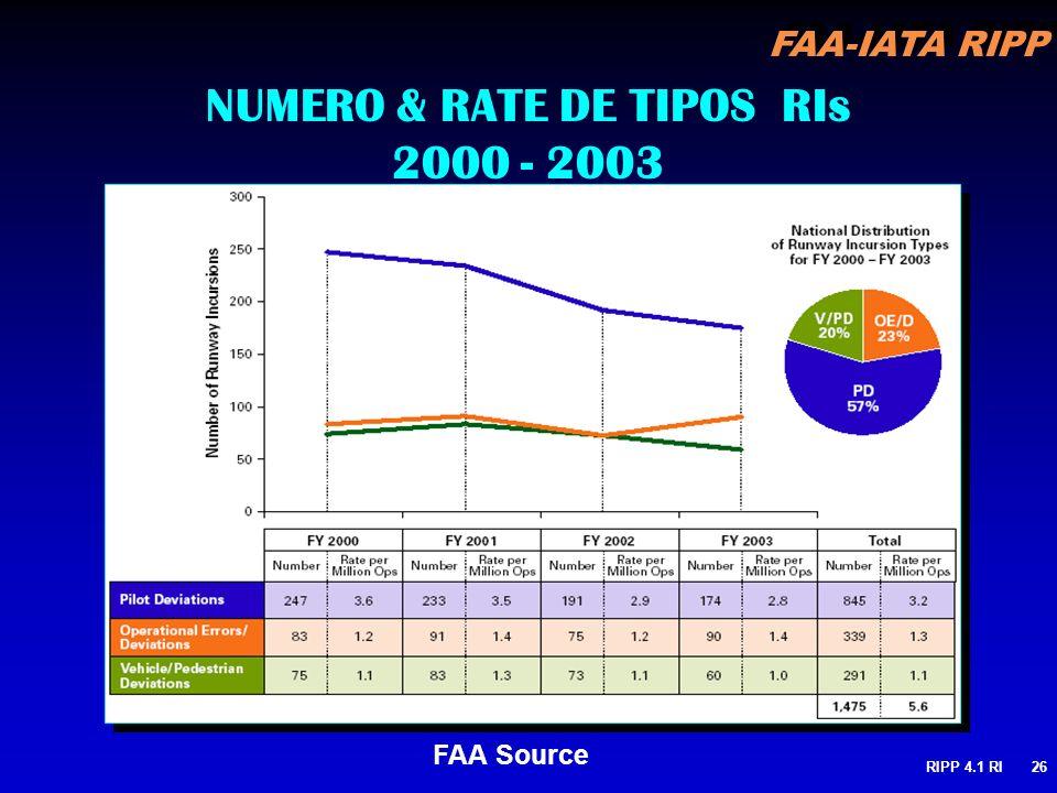 FAA-IATA RIPP RIPP 4.1 RI26 FAA Source NUMERO & RATE DE TIPOS RIs 2000 - 2003