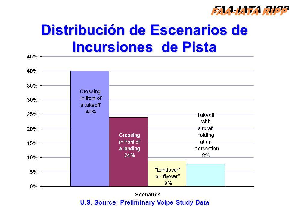 FAA-IATA RIPP RIPP 4.1 RI27 Distribución de Escenarios de Incursiones de Pista U.S. Source: Preliminary Volpe Study Data