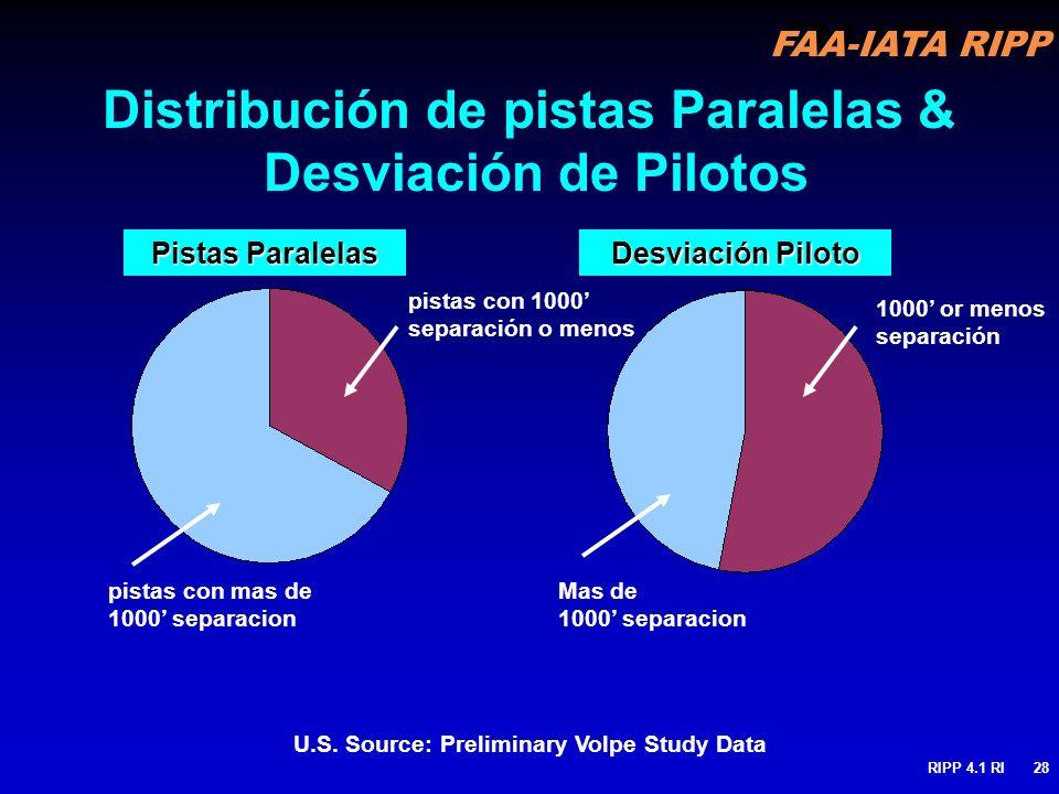 FAA-IATA RIPP RIPP 4.1 RI28 Distribución de pistas Paralelas & Desviación de Pilotos pistas con 1000 separación o menos pistas con mas de 1000 separac