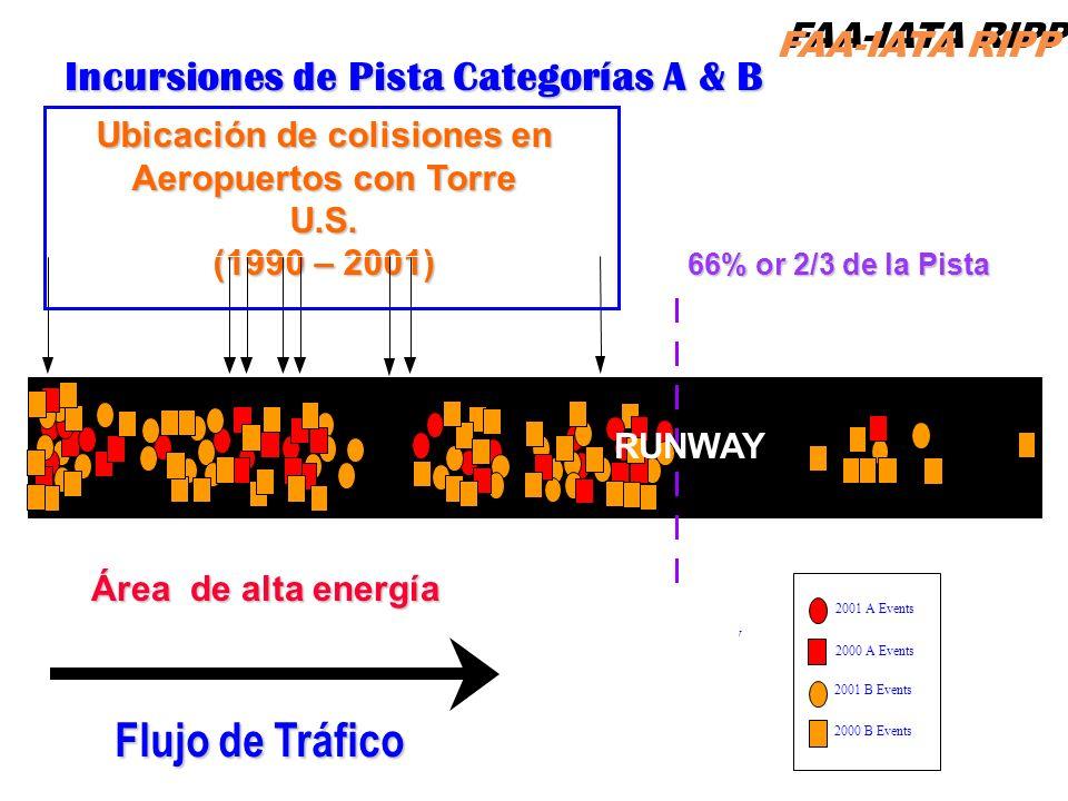 FAA-IATA RIPP RIPP 4.1 RI29 Incursiones de Pista Categorías A & B 66% or 2/3 de la Pista Área de alta energía RUNWAY