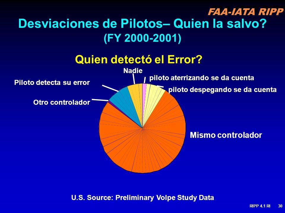 FAA-IATA RIPP RIPP 4.1 RI30 Desviaciones de Pilotos– Quien la salvo? (FY 2000-2001) piloto aterrizando se da cuenta piloto despegando se da cuenta Mis