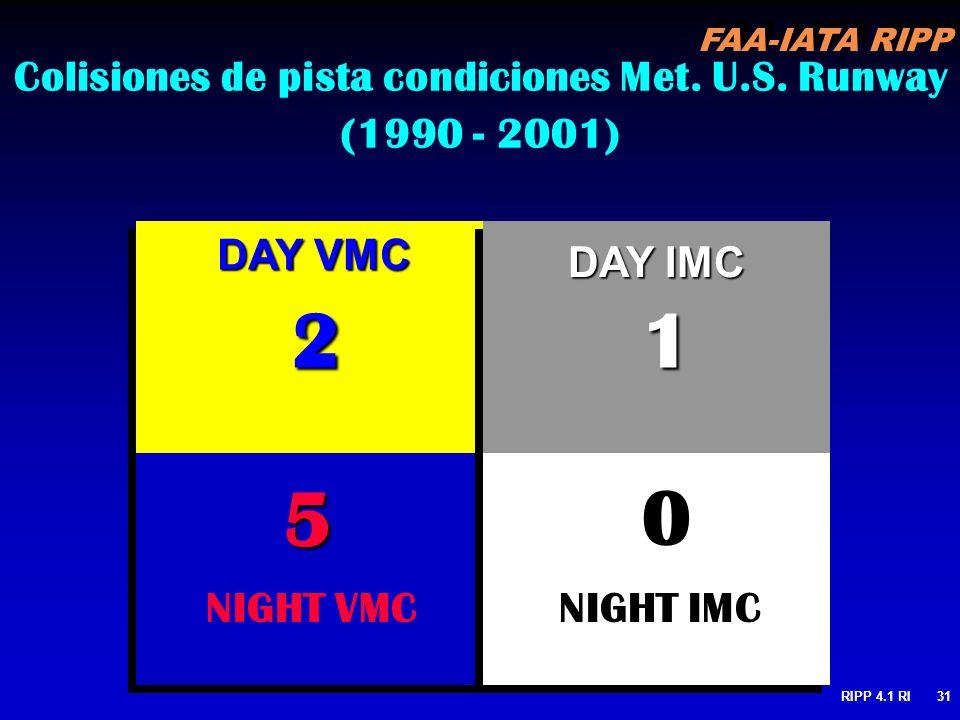 FAA-IATA RIPP RIPP 4.1 RI31 Colisiones de pista condiciones Met. U.S. Runway (1990 - 2001) NIGHT VMC DAY IMC NIGHT IMC DAY VMC 21 5 0