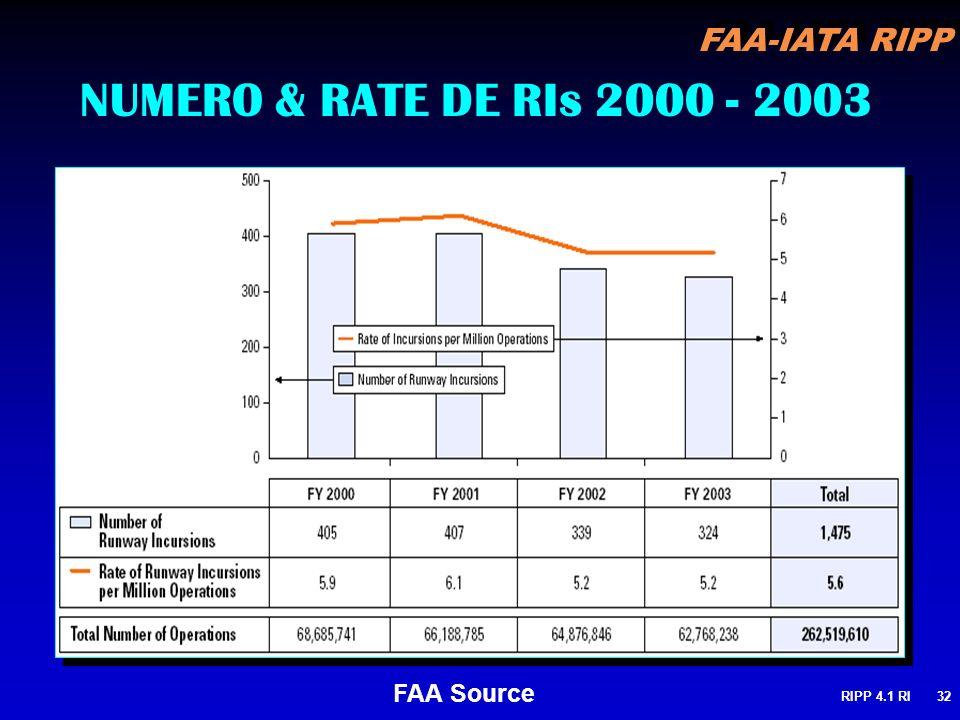 FAA-IATA RIPP RIPP 4.1 RI32 NUMERO & RATE DE RIs 2000 - 2003 FAA Source
