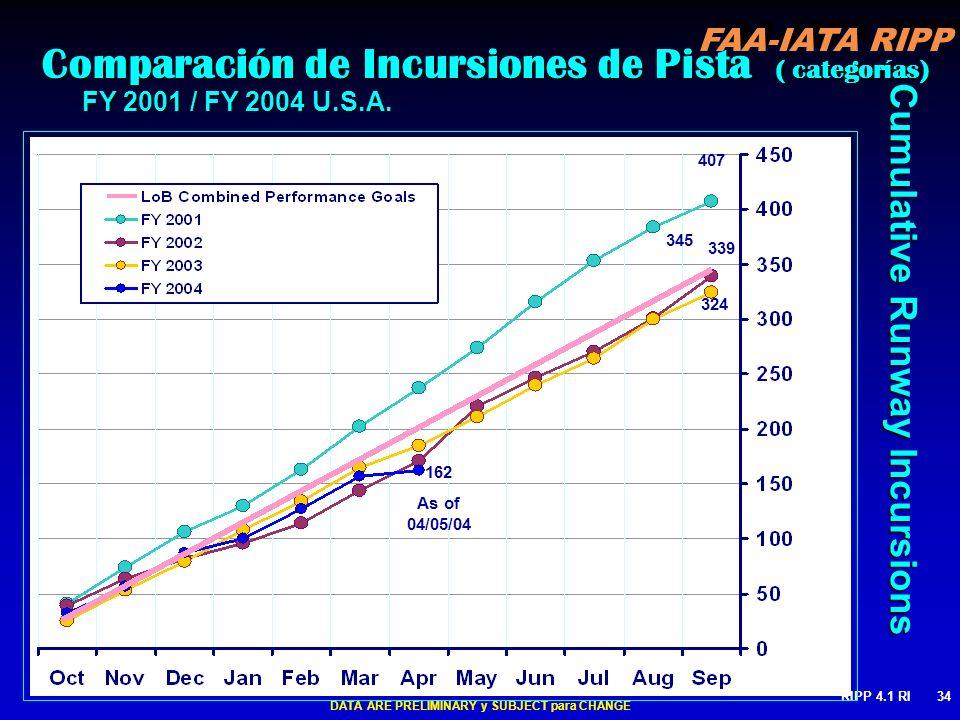 FAA-IATA RIPP RIPP 4.1 RI34 Cumulative Runway Incursions Comparación de Incursiones de Pista ( categorías) Comparación de Incursiones de Pista ( categ
