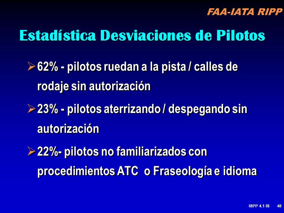 FAA-IATA RIPP RIPP 4.1 RI48 Estadística Desviaciones de Pilotos 62% - pilotos ruedan a la pista / calles de rodaje sin autorización 23% - pilotos ater