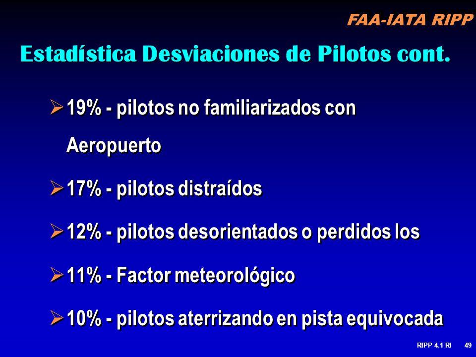 FAA-IATA RIPP RIPP 4.1 RI49 Estadística Desviaciones de Pilotos cont. 19% - pilotos no familiarizados con Aeropuerto 17% - pilotos distraídos 12% - pi