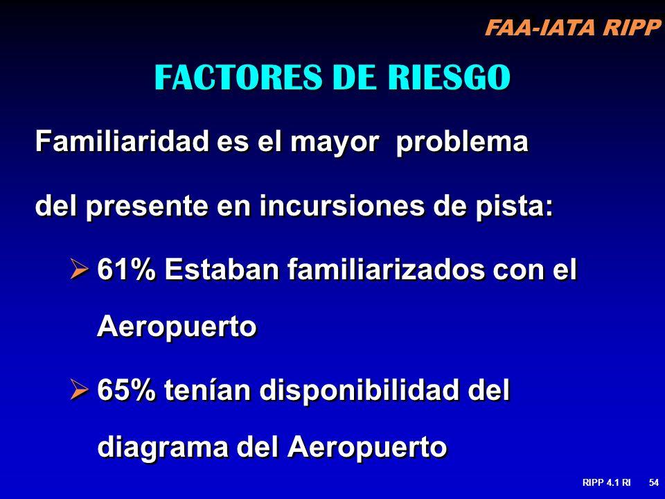 FAA-IATA RIPP RIPP 4.1 RI54 FACTORES DE RIESGO Familiaridad es el mayor problema del presente en incursiones de pista: 61% Estaban familiarizados con