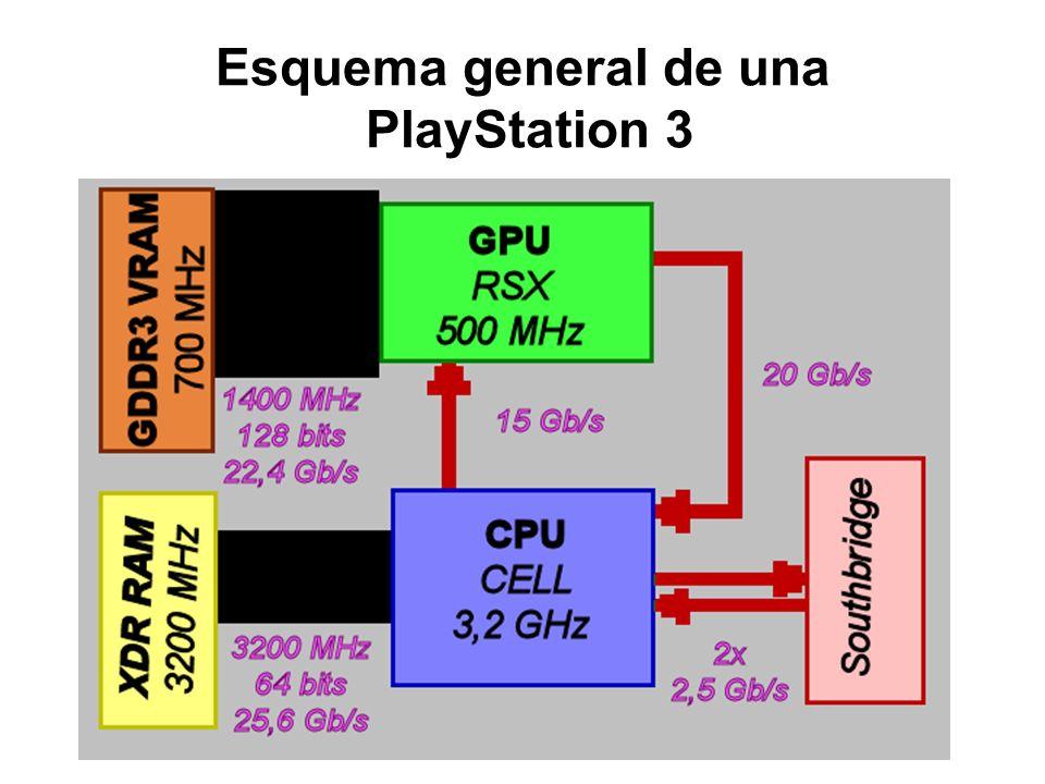 Esquema general de una PlayStation 3