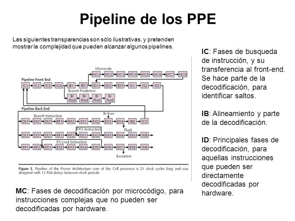 Pipeline de los PPE IC: Fases de busqueda de instrucción, y su transferencia al front-end. Se hace parte de la decodificación, para identificar saltos