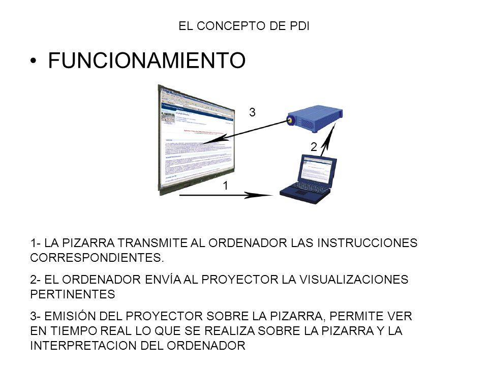 FUNCIONAMIENTO 1- LA PIZARRA TRANSMITE AL ORDENADOR LAS INSTRUCCIONES CORRESPONDIENTES. 2- EL ORDENADOR ENVÍA AL PROYECTOR LA VISUALIZACIONES PERTINEN
