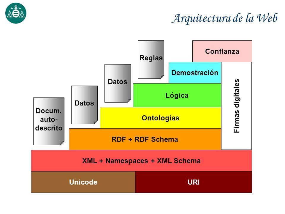 Arquitectura de la Web URIUnicode XML + Namespaces + XML Schema Docum. auto- descrito Firmas digitales Demostración RDF + RDF Schema Datos Ontologías