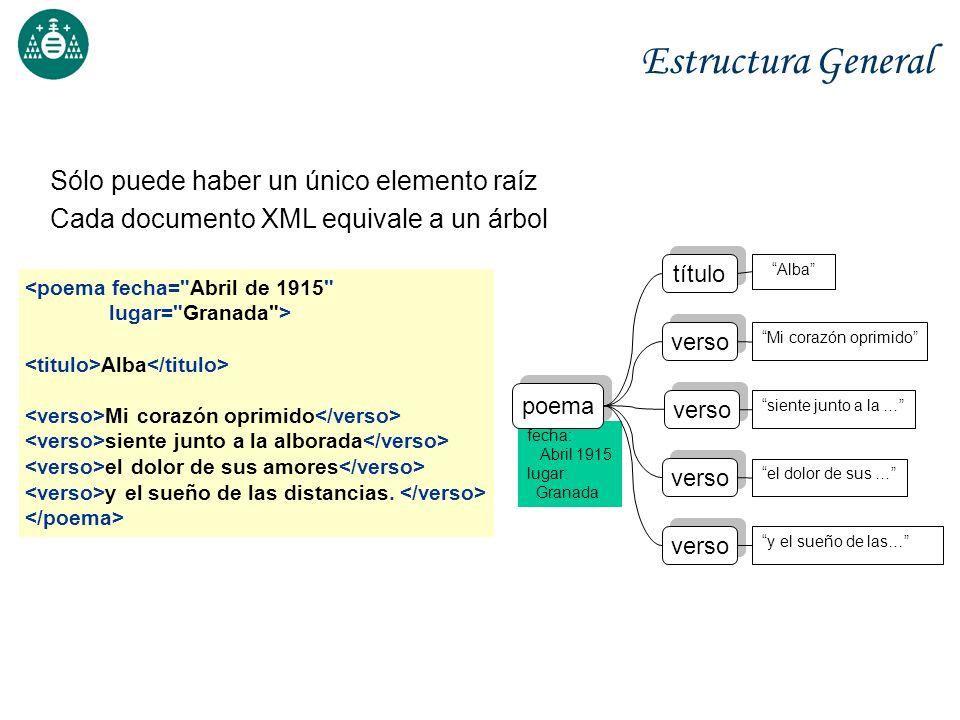 fecha: Abril 1915 lugar: Granada Estructura General Sólo puede haber un único elemento raíz Cada documento XML equivale a un árbol <poema fecha=