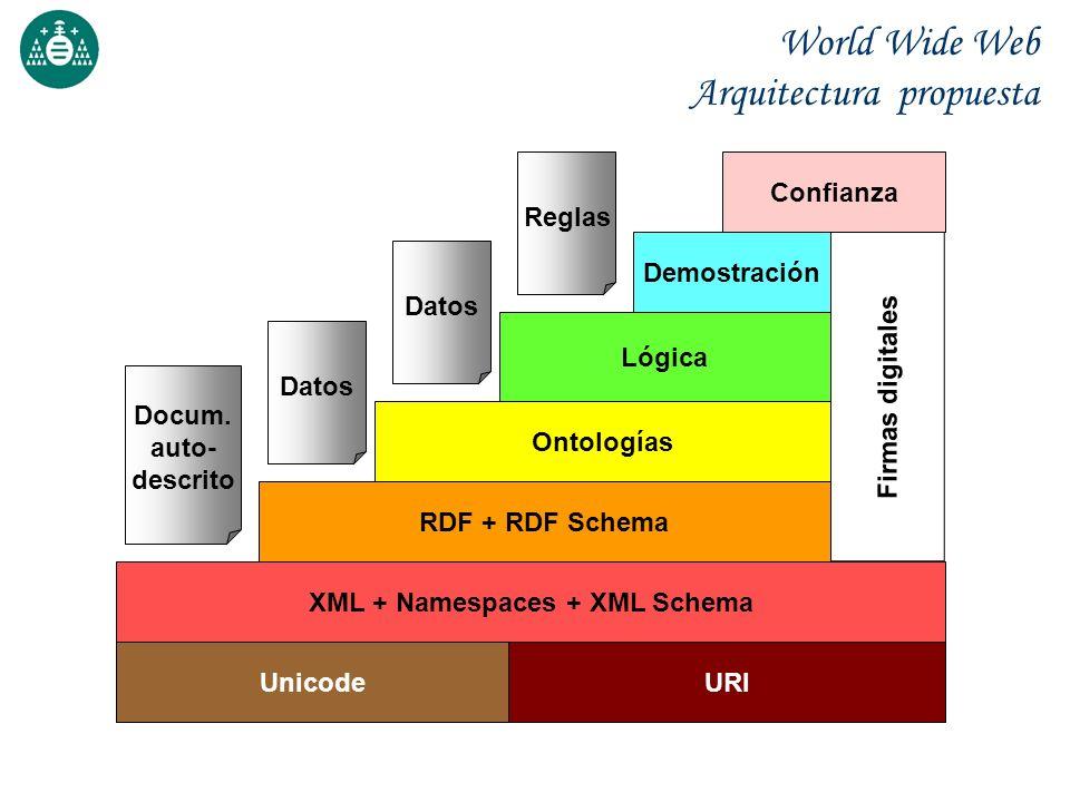 Validación con DTDs Posteriores a los DTDs, por tanto, los DTDs no dan soporte a Espacios de Nombres Hay que definir los espacios de nombre usados <!DOCTYPE inversiones [ <!ATTLIST inversiones xmlns CDATA #FIXED http://www.bolsa.com > <!ATTLIST g:país g:nombre CDATA #REQUIRED xmlns:g CDATA #FIXED http://www.geog.es > ]>