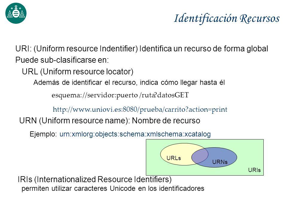 Arquitectura de la Web URIUnicode XML + Namespaces + XML Schema Docum.
