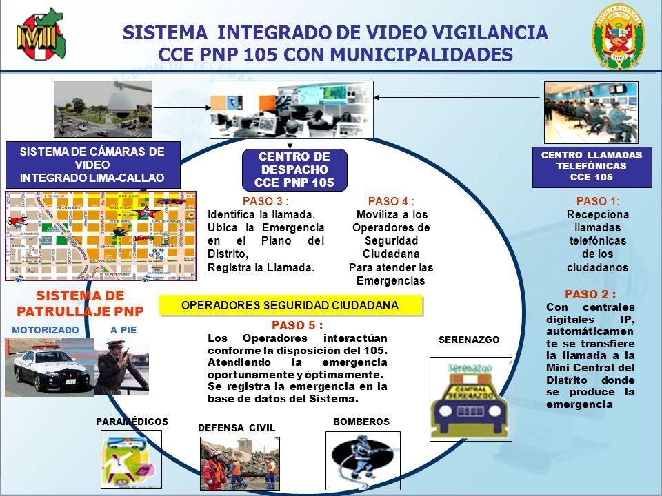 BOMBEROS SERENAZGO OPERADORES SEGURIDAD CIUDADANA CENTRO DE DESPACHO CCE PNP 105 CENTRO LLAMADAS TELEFÓNICAS CCE 105 SISTEMA INTEGRADO DE VIDEO VIGILANCIA CCE PNP 105 CON MUNICIPALIDADES PASO 1: Recepciona llamadas telefónicas de los ciudadanos PASO 4 : Moviliza a los Operadores de Seguridad Ciudadana Para atender las Emergencias SISTEMA DE PATRULLAJE PNP MOTORIZADOA PIE PASO 3 : Identifica la llamada, Ubica la Emergencia en el Plano del Distrito, Registra la Llamada.