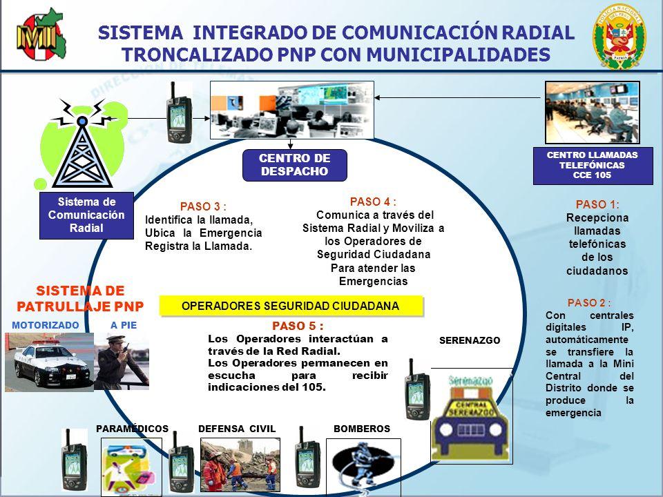 PARAMÉDICOS BOMBEROS SERENAZGO OPERADORES SEGURIDAD CIUDADANA CENTRO DE DESPACHO CENTRO LLAMADAS TELEFÓNICAS CCE 105 SISTEMA RADIAL SISTEMA VIDEO VIGILANCIA Y DATA BIOMETRÍA DACTILAR INTER OPERABILIDAD ACCESO MÓVIL BASE DATOS VOZ ASEGURADA LOCALIZACIÓN VEHICULOS G P S COORD.