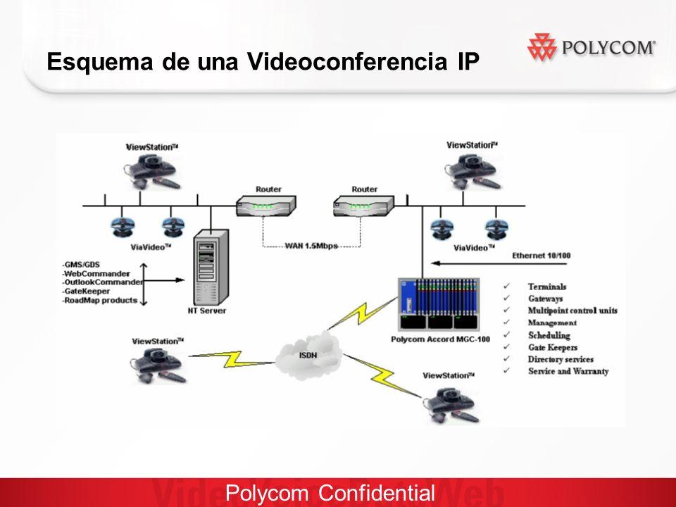 Polycom Confidential Esquema de una Videoconferencia IP