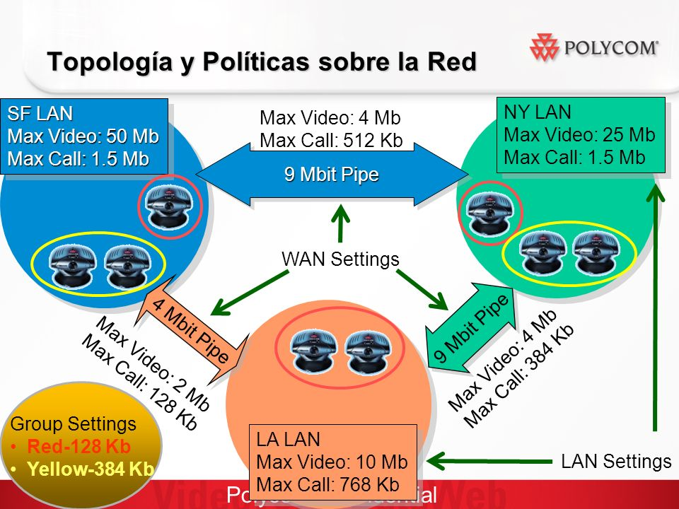 Polycom Confidential Topología y Políticas sobre la Red SF LAN Max Video: 50 Mb Max Call: 1.5 Mb SF LAN Max Video: 50 Mb Max Call: 1.5 Mb LA LAN Max Video: 10 Mb Max Call: 768 Kb LA LAN Max Video: 10 Mb Max Call: 768 Kb NY LAN Max Video: 25 Mb Max Call: 1.5 Mb NY LAN Max Video: 25 Mb Max Call: 1.5 Mb LAN Settings Group Settings Red-128 Kb Yellow-384 Kb 9 Mbit Pipe 4 Mbit Pipe Max Video: 2 Mb Max Call: 128 Kb Max Video: 4 Mb Max Call: 384 Kb Max Video: 4 Mb Max Call: 512 Kb WAN Settings