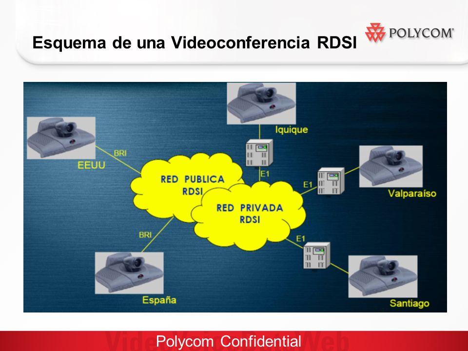Polycom Confidential Esquema de una Videoconferencia RDSI