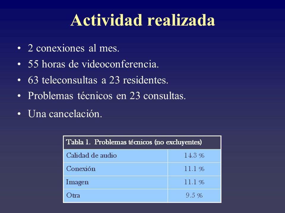 Actividad realizada 2 conexiones al mes. 55 horas de videoconferencia. 63 teleconsultas a 23 residentes. Problemas técnicos en 23 consultas. Una cance