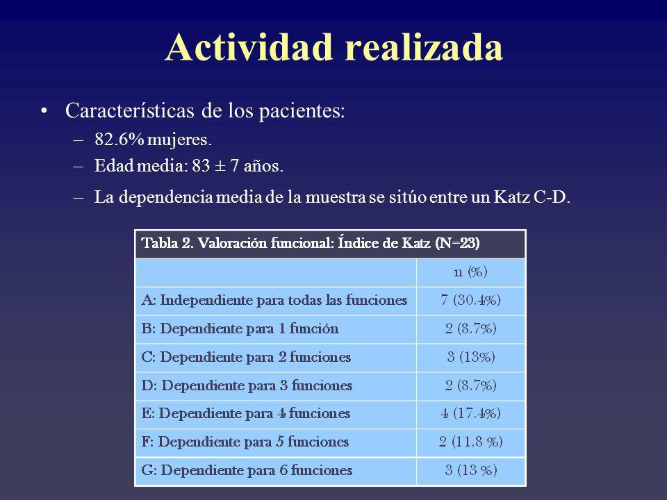 Características de los pacientes: –82.6% mujeres. –Edad media: 83 ± 7 años. –La dependencia media de la muestra se sitúo entre un Katz C-D. Actividad