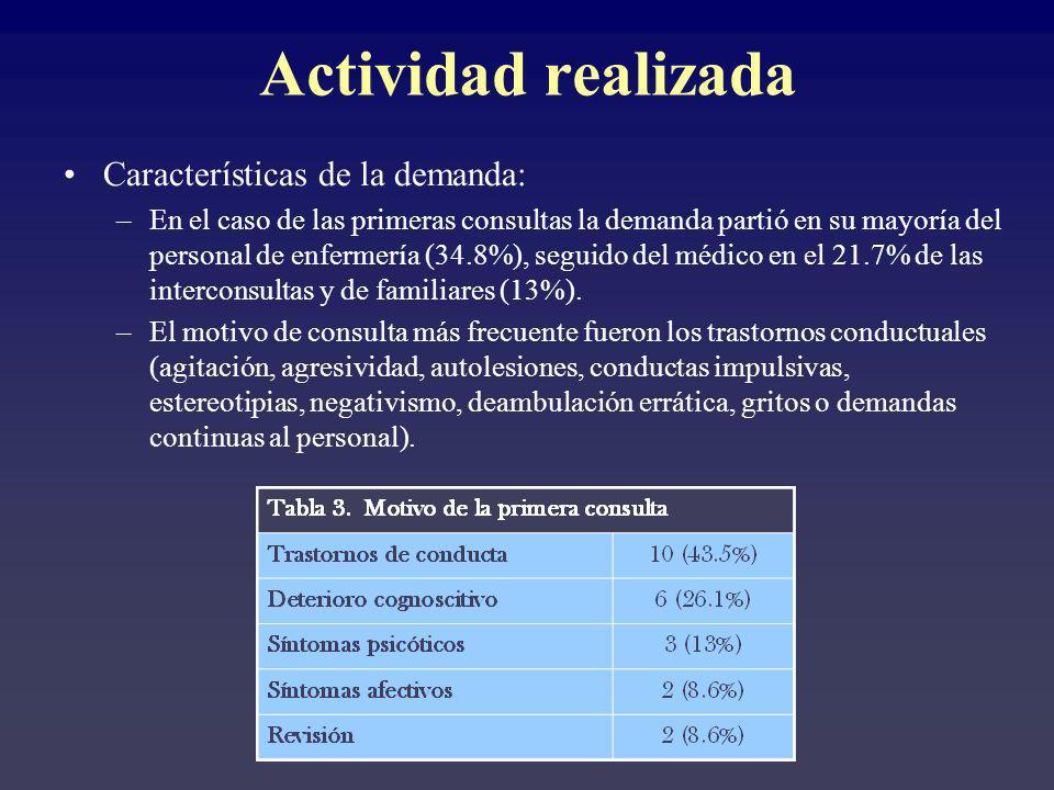 Características de la demanda: –En el caso de las primeras consultas la demanda partió en su mayoría del personal de enfermería (34.8%), seguido del m