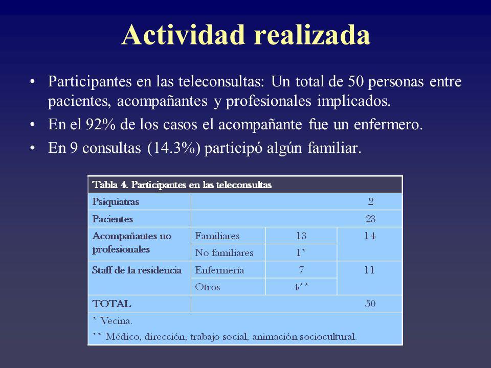 Participantes en las teleconsultas: Un total de 50 personas entre pacientes, acompañantes y profesionales implicados. En el 92% de los casos el acompa