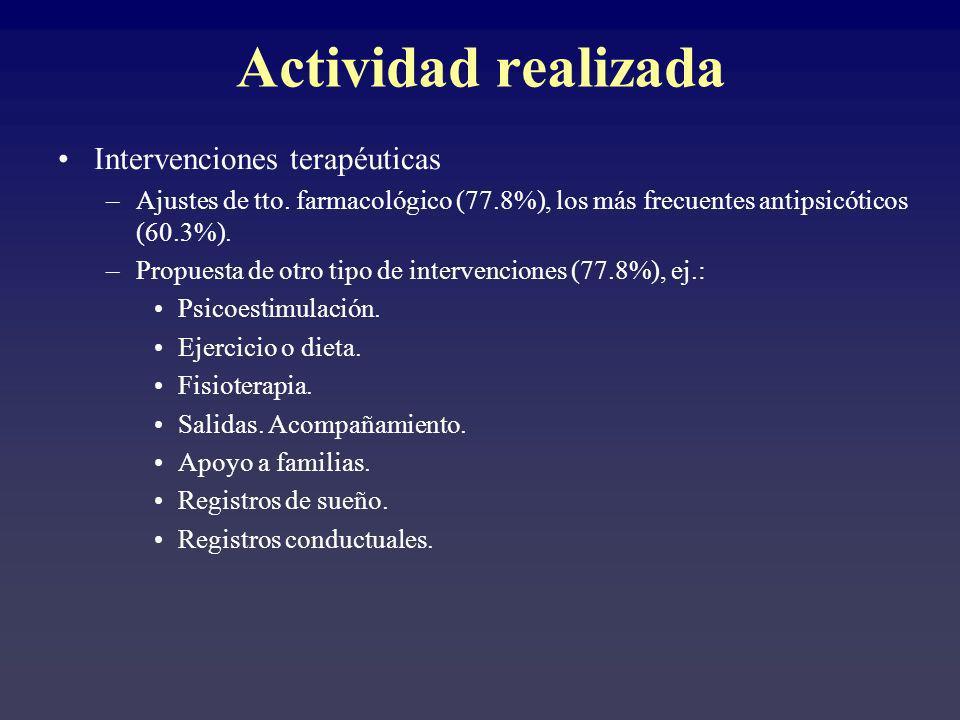 Intervenciones terapéuticas –Ajustes de tto. farmacológico (77.8%), los más frecuentes antipsicóticos (60.3%). –Propuesta de otro tipo de intervencion