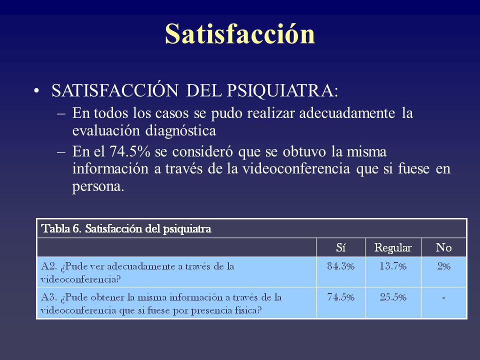 Satisfacción SATISFACCIÓN DEL PSIQUIATRA: –En todos los casos se pudo realizar adecuadamente la evaluación diagnóstica –En el 74.5% se consideró que se obtuvo la misma información a través de la videoconferencia que si fuese en persona.