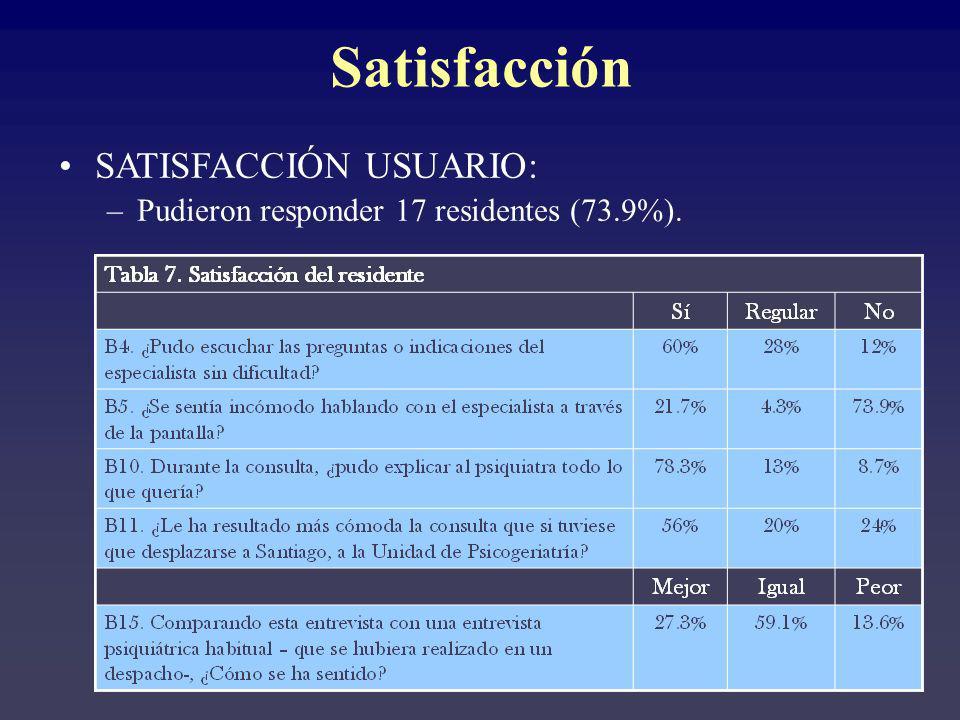 SATISFACCIÓN USUARIO: –Pudieron responder 17 residentes (73.9%). Satisfacción
