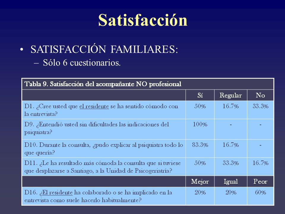 SATISFACCIÓN FAMILIARES: –Sólo 6 cuestionarios. Satisfacción