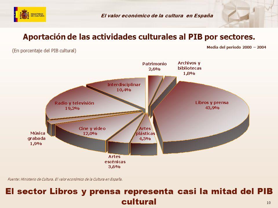 El valor económico de la cultura en España 10 Aportación de las actividades culturales al PIB por sectores. (En porcentaje del PIB cultural) El sector