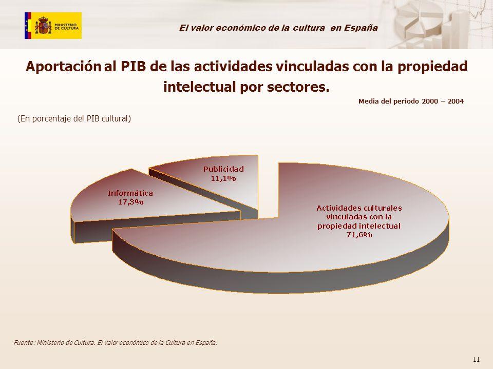 El valor económico de la cultura en España 11 Aportación al PIB de las actividades vinculadas con la propiedad intelectual por sectores. (En porcentaj