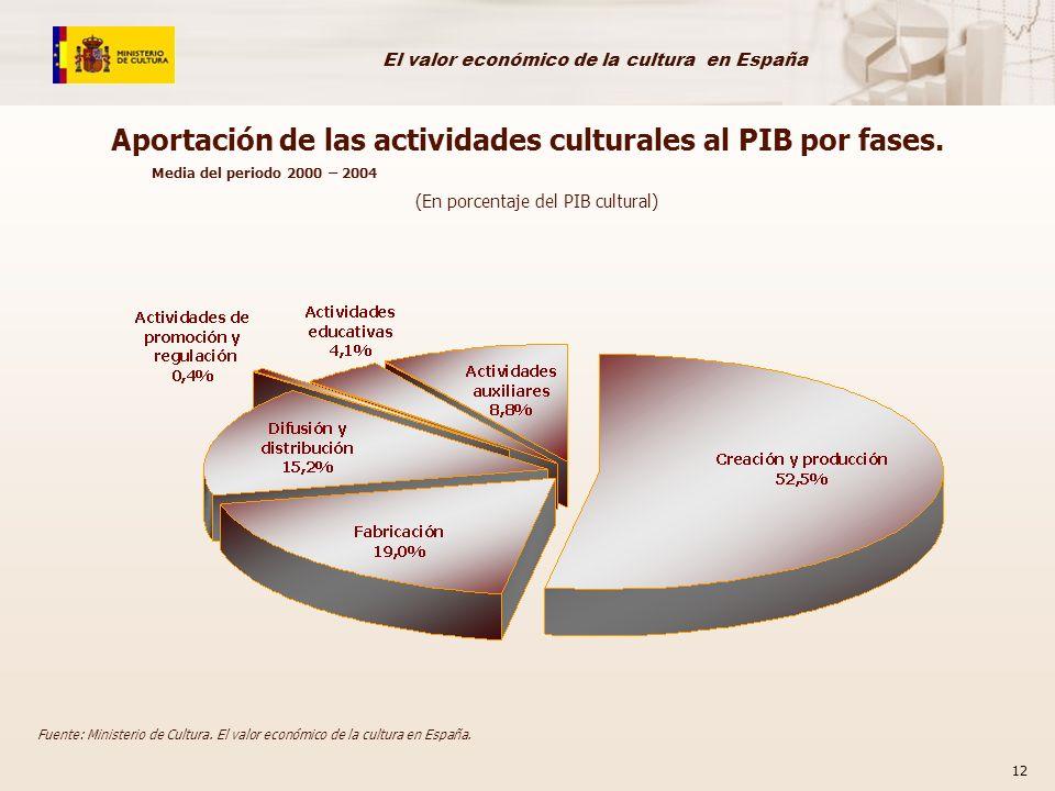 El valor económico de la cultura en España 12 Fuente: Ministerio de Cultura. El valor económico de la cultura en España. Aportación de las actividades