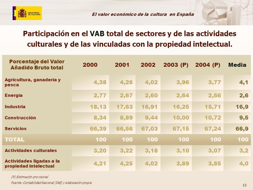 El valor económico de la cultura en España 13 Porcentaje del Valor Añadido Bruto total 2000200120022003 (P)2004 (P)Media Agricultura, ganadería y pesca 4,384,264,023,963,774,1 Energía 2,772,672,602,642,562,6 Industria 18,1317,6316,9116,2515,7116,9 Construcción 8,348,899,4410,0010,729,5 Servicios 66,3966,5667,0367,1567,2466,9 TOTAL100 Actividades culturales 3,203,223,183,103,073,2 Actividades ligadas a la propiedad intelectual 4,214,254,023,893,854,0 (P) Estimación provisional Fuente: Contabilidad Nacional (INE) y elaboración propia Participación en el VAB total de sectores y de las actividades culturales y de las vinculadas con la propiedad intelectual.