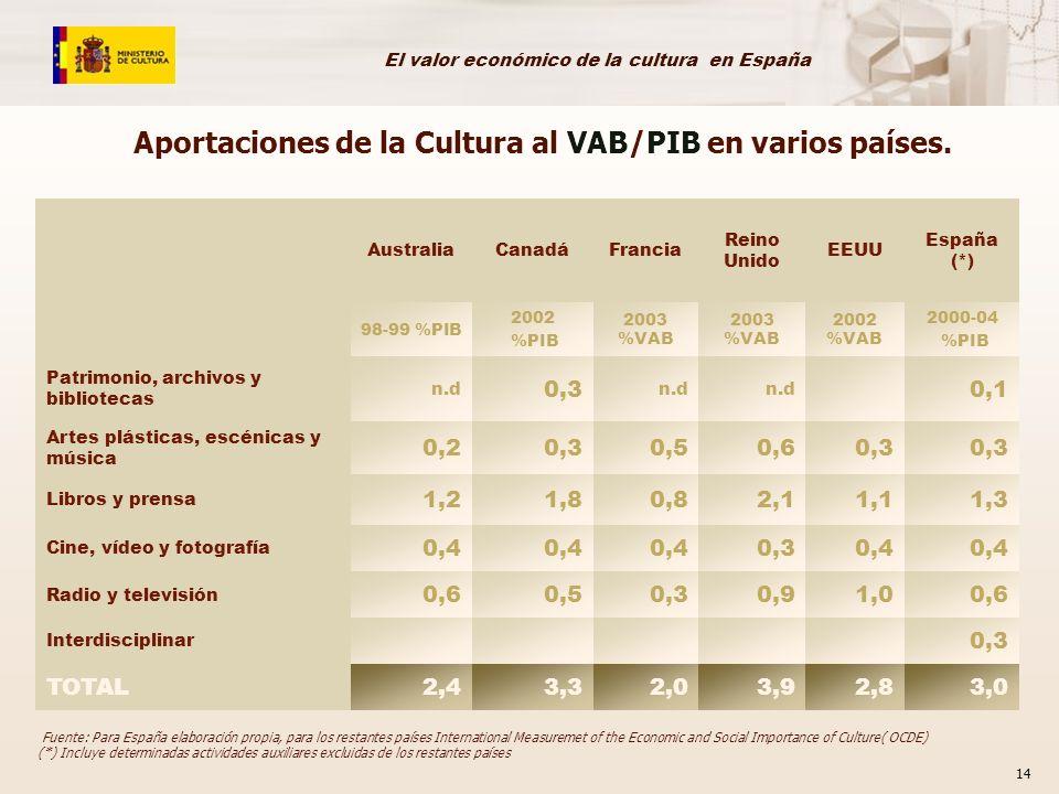 El valor económico de la cultura en España 14 AustraliaCanadáFrancia Reino Unido EEUU España (*) 98-99 %PIB 2002 %PIB 2003 %VAB 2002 %VAB 2000-04 %PIB Patrimonio, archivos y bibliotecas n.d 0,3 n.d 0,1 Artes plásticas, escénicas y música 0,20,30,50,60,3 Libros y prensa 1,21,80,82,11,11,3 Cine, vídeo y fotografía 0,4 0,30,4 Radio y televisión 0,60,50,30,91,00,6 Interdisciplinar 0,3 TOTAL2,43,32,03,92,83,0 Fuente: Para España elaboración propia, para los restantes países International Measuremet of the Economic and Social Importance of Culture( OCDE) (*) Incluye determinadas actividades auxiliares excluidas de los restantes países Aportaciones de la Cultura al VAB/PIB en varios países.