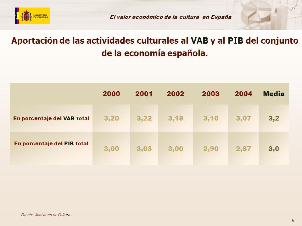 El valor económico de la cultura en España 6 20002001200220032004Media En porcentaje del VAB total 3,203,223,183,103,073,2 En porcentaje del PIB total 3,003,033,002,902,873,0 Fuente: Ministerio de Cultura.