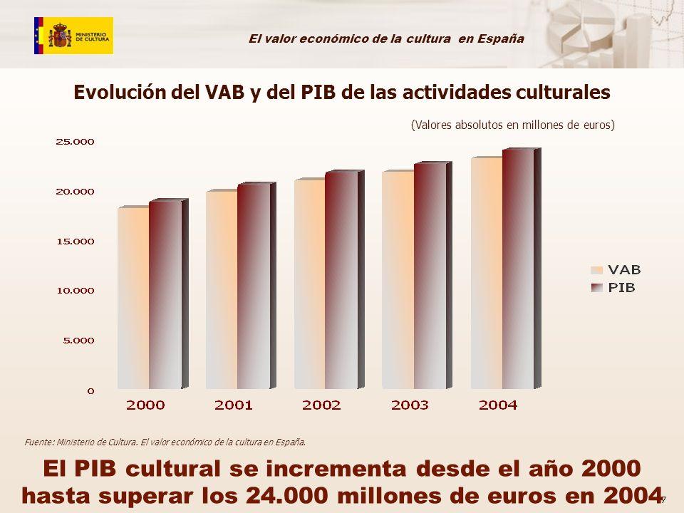 El valor económico de la cultura en España 8 20002001200220032004Media En porcentaje del VAB total 4,214,254,023,893,854,0 En porcentaje del PIB total 4,024,073,833,683,623,8 Fuente: Ministerio de Cultura.