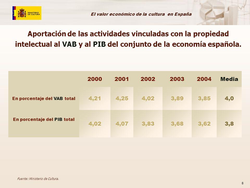El valor económico de la cultura en España 8 20002001200220032004Media En porcentaje del VAB total 4,214,254,023,893,854,0 En porcentaje del PIB total