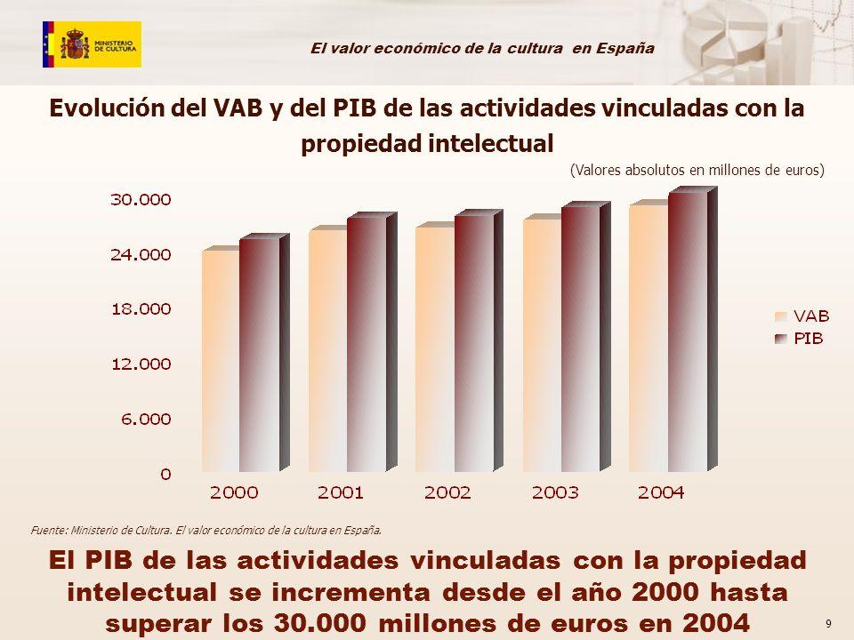 El valor económico de la cultura en España 9 El PIB de las actividades vinculadas con la propiedad intelectual se incrementa desde el año 2000 hasta s