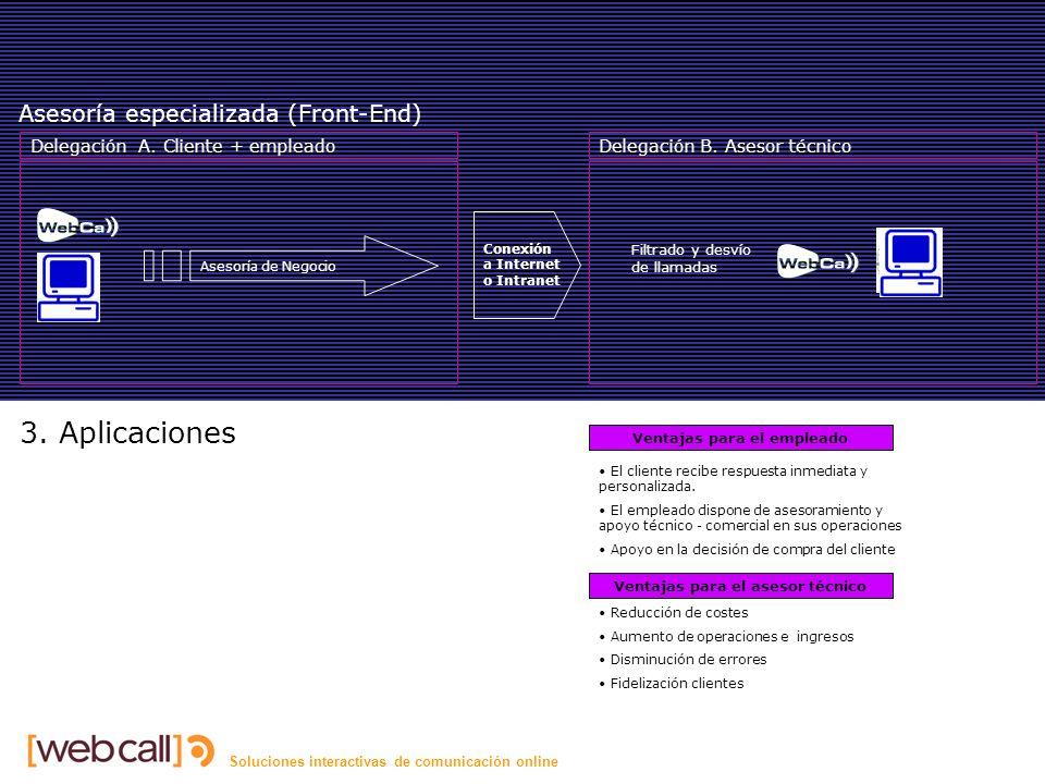 Soluciones interactivas de comunicación online Asesoría Asesoría especializada (Front-End) Asesoría de Negocio Delegación B.