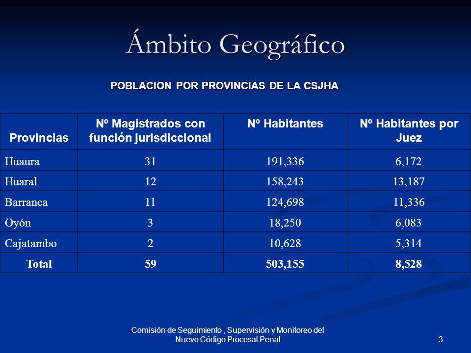 3 Comisión de Seguimiento, Supervisión y Monitoreo del Nuevo Código Procesal Penal Ámbito Geográfico POBLACION POR PROVINCIAS DE LA CSJHA Provincias N