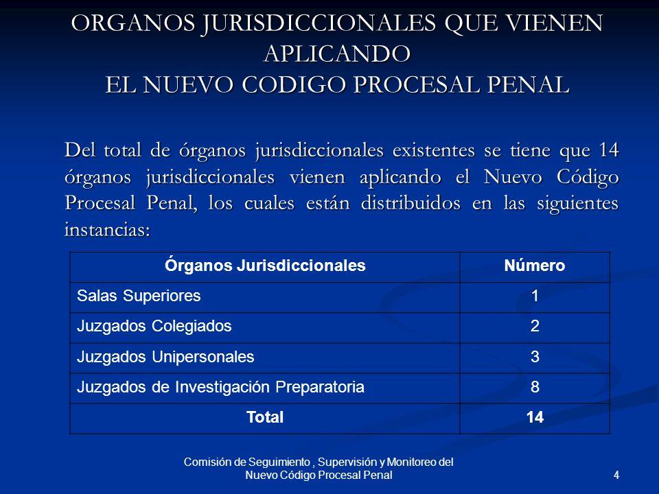 4 Comisión de Seguimiento, Supervisión y Monitoreo del Nuevo Código Procesal Penal ORGANOS JURISDICCIONALES QUE VIENEN APLICANDO EL NUEVO CODIGO PROCE