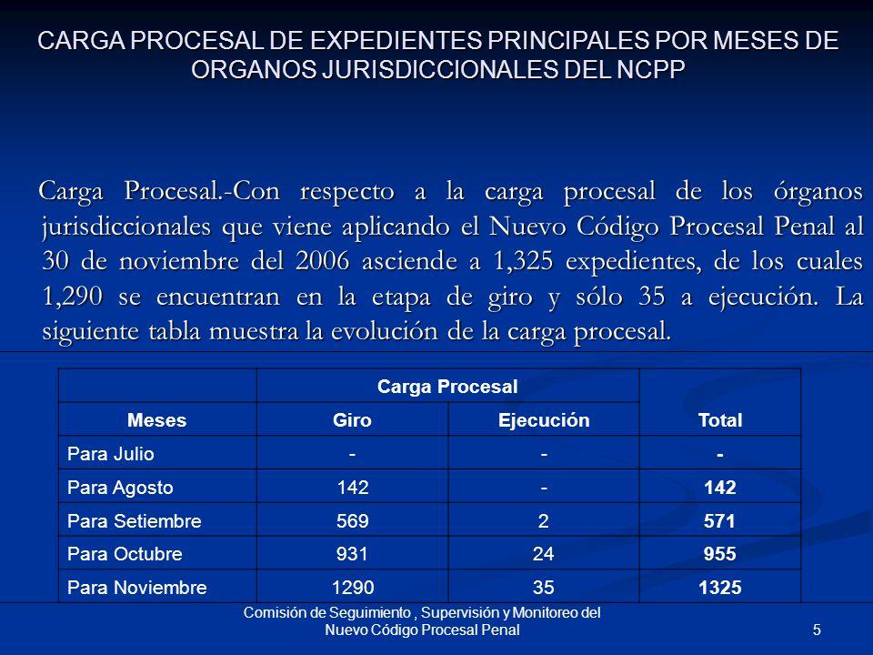 5 Comisión de Seguimiento, Supervisión y Monitoreo del Nuevo Código Procesal Penal CARGA PROCESAL DE EXPEDIENTES PRINCIPALES POR MESES DE ORGANOS JURI