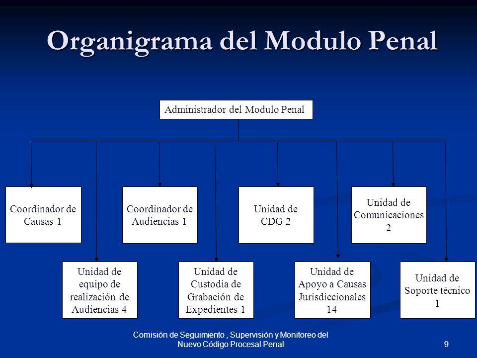 9 Comisión de Seguimiento, Supervisión y Monitoreo del Nuevo Código Procesal Penal Organigrama del Modulo Penal Administrador del Modulo Penal Unidad