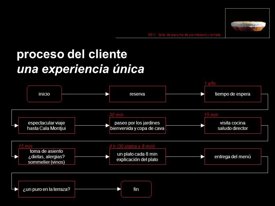 proceso del cliente una experiencia única fin ¿un puro en la terraza.