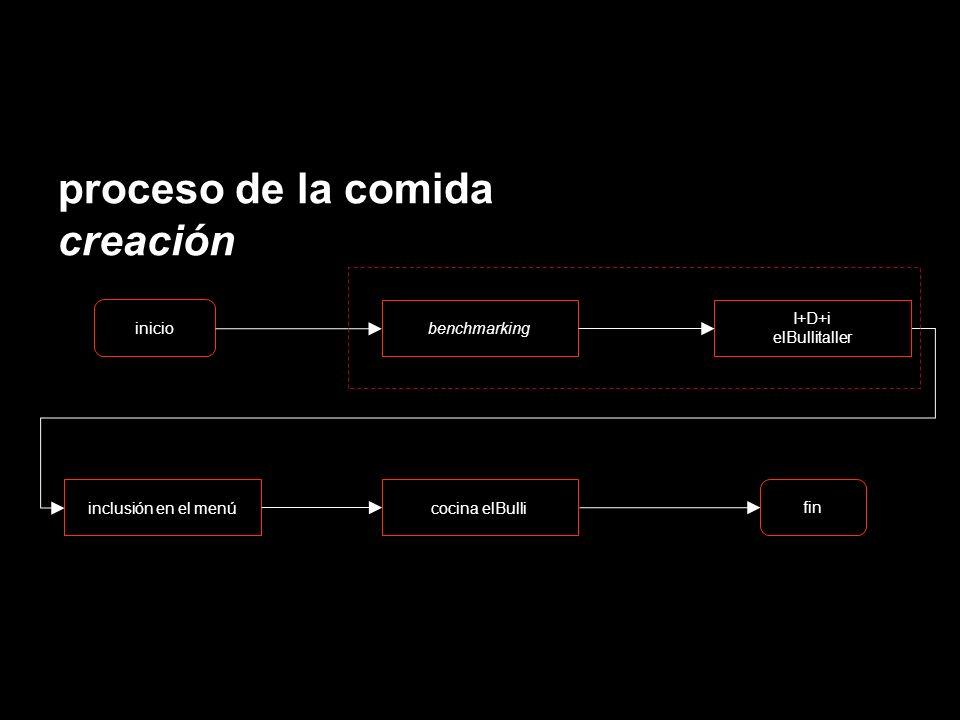 proceso de la comida creación fin inclusión en el menúcocina elBulli inicio benchmarking I+D+i elBullitaller