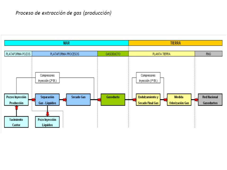 Proceso de extracción de gas (producción)