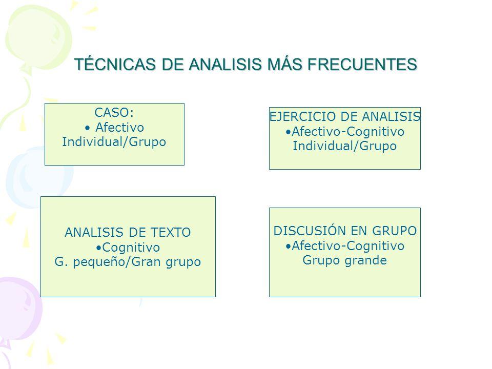 TÉCNICAS DE ANALISIS MÁS FRECUENTES CASO: Afectivo Individual/Grupo EJERCICIO DE ANALISIS Afectivo-Cognitivo Individual/Grupo ANALISIS DE TEXTO Cognitivo G.